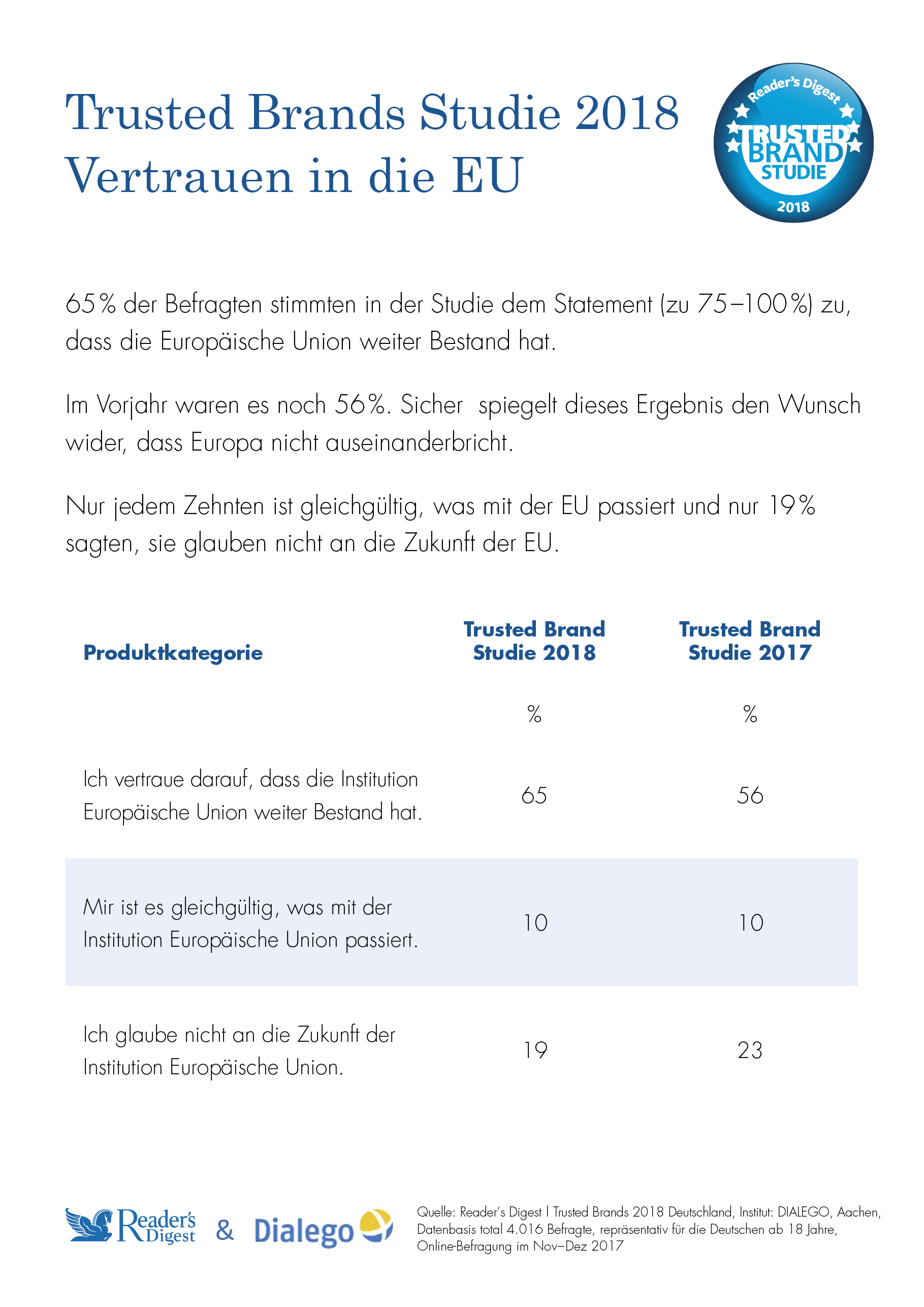 Trusted Brands Studie 2018 Vertrauen in der EU