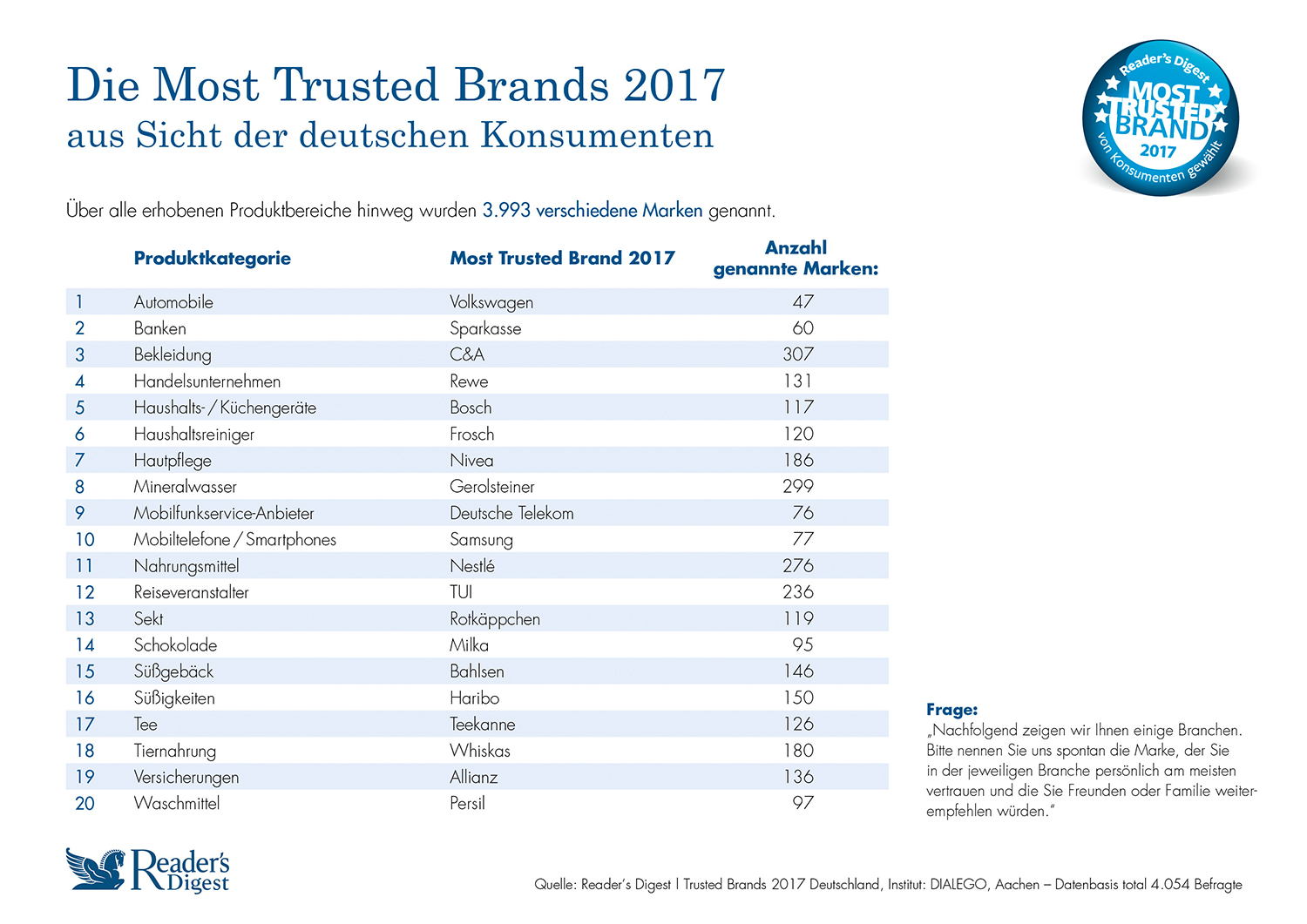 Most Trusted Brands 2017 aus der Sicht der deutschen Konsumenten